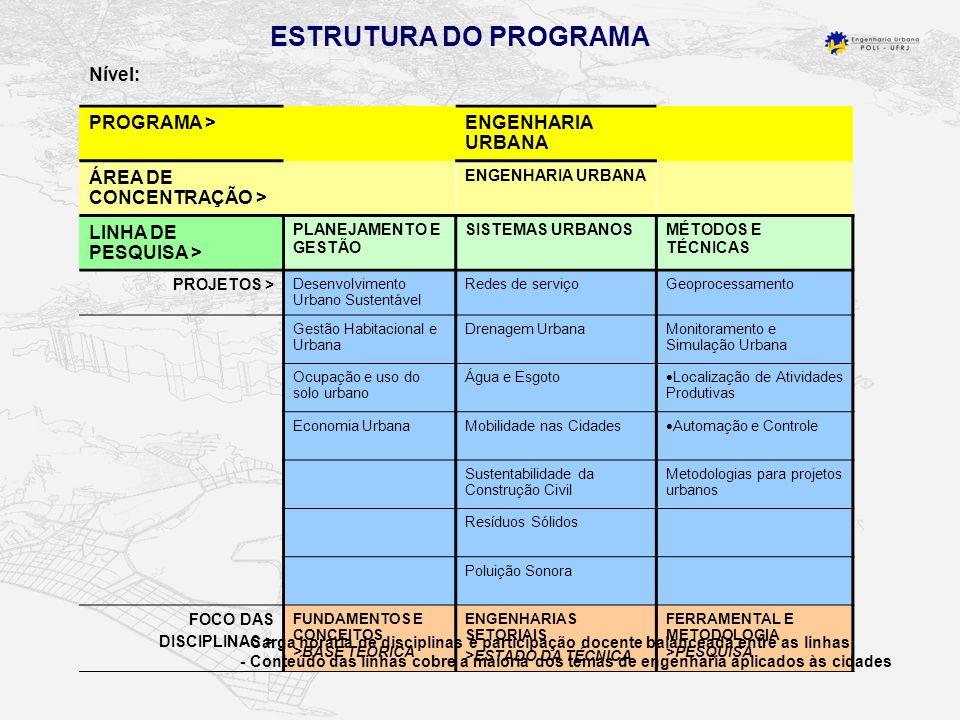 Nível: PROGRAMA >ENGENHARIA URBANA ÁREA DE CONCENTRAÇÃO > ENGENHARIA URBANA LINHA DE PESQUISA > PLANEJAMENTO E GESTÃO SISTEMAS URBANOSMÉTODOS E TÉCNICAS PROJETOS > Desenvolvimento Urbano Sustentável Redes de serviçoGeoprocessamento Gestão Habitacional e Urbana Drenagem UrbanaMonitoramento e Simulação Urbana Ocupação e uso do solo urbano Água e Esgoto Localização de Atividades Produtivas Economia UrbanaMobilidade nas Cidades Automação e Controle Sustentabilidade da Construção Civil Metodologias para projetos urbanos Resíduos Sólidos Poluição Sonora FOCO DAS DISCIPLINAS > FUNDAMENTOS E CONCEITOS >BASE TEÓRICA ENGENHARIAS SETORIAIS >ESTADO DA TÉCNICA FERRAMENTAL E METODOLOGIA >PESQUISA ESTRUTURA DO PROGRAMA - Carga horária de disciplinas e participação docente balanceada entre as linhas - Conteúdo das linhas cobre a maioria dos temas de engenharia aplicados às cidades
