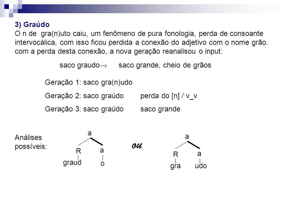 3) Graúdo O n de gra(n)uto caiu, um fenômeno de pura fonologia, perda de consoante intervocálica, com isso ficou perdida a conexão do adjetivo com o nome grão.