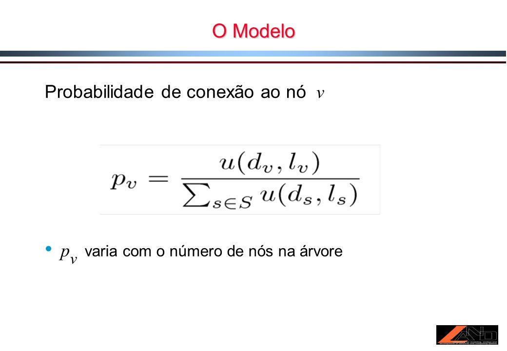 O Modelo Probabilidade de conexão ao nó v p v varia com o número de nós na árvore