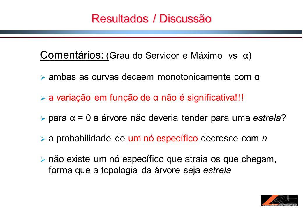 Resultados / Discussão Comentários: (Grau do Servidor e Máximo vs α) ambas as curvas decaem monotonicamente com α a variação em função de α não é significativa!!.