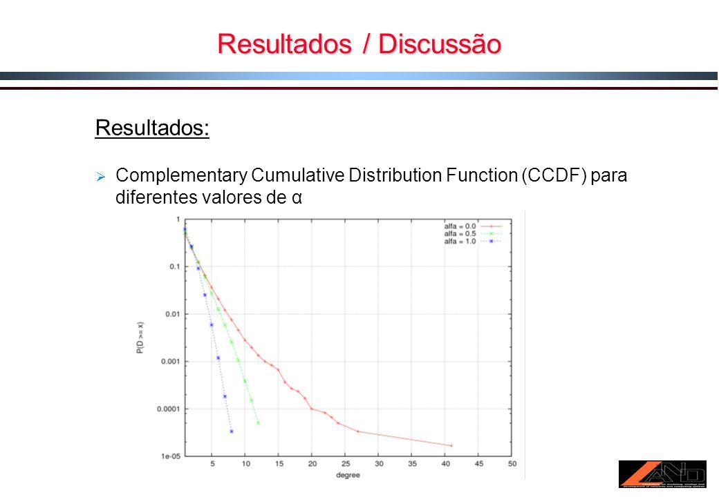 Resultados / Discussão Resultados: Complementary Cumulative Distribution Function (CCDF) para diferentes valores de α