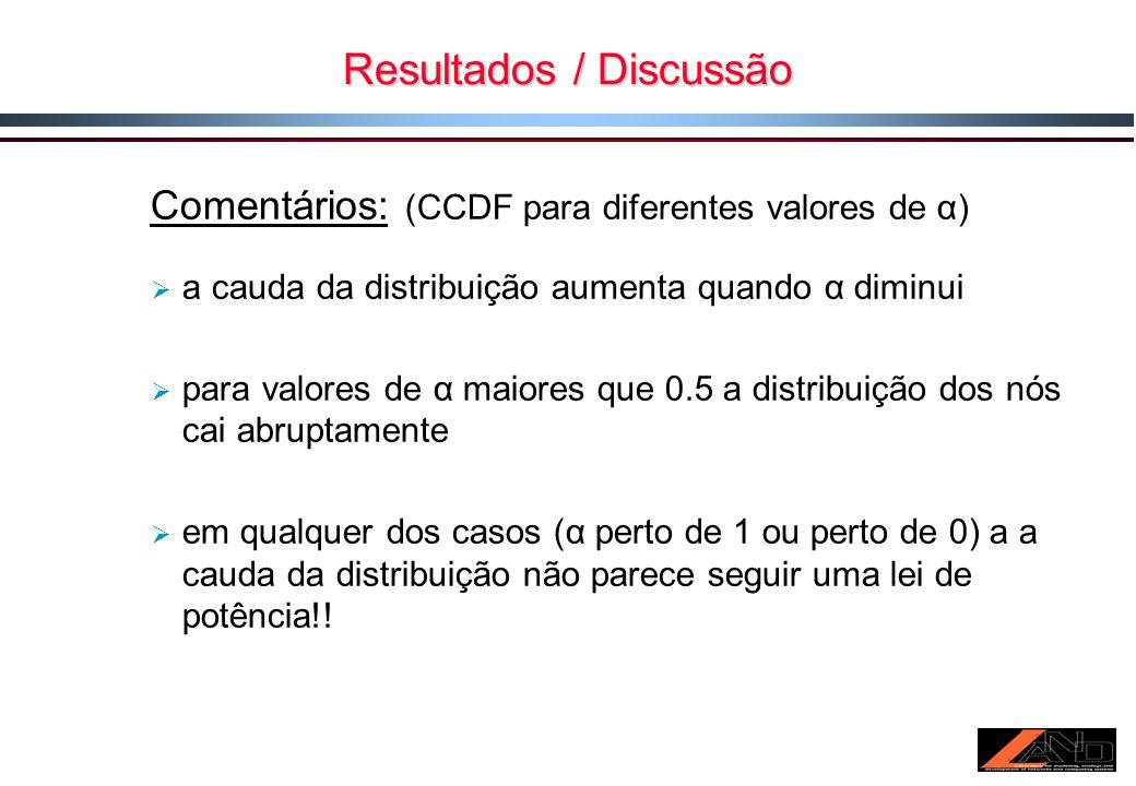 Resultados / Discussão Comentários: (CCDF para diferentes valores de α) a cauda da distribuição aumenta quando α diminui para valores de α maiores que 0.5 a distribuição dos nós cai abruptamente em qualquer dos casos (α perto de 1 ou perto de 0) a a cauda da distribuição não parece seguir uma lei de potência!!