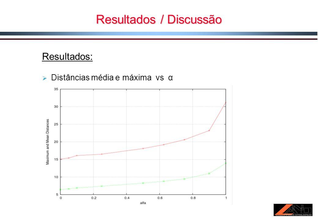 Resultados / Discussão Resultados: Distâncias média e máxima vs α