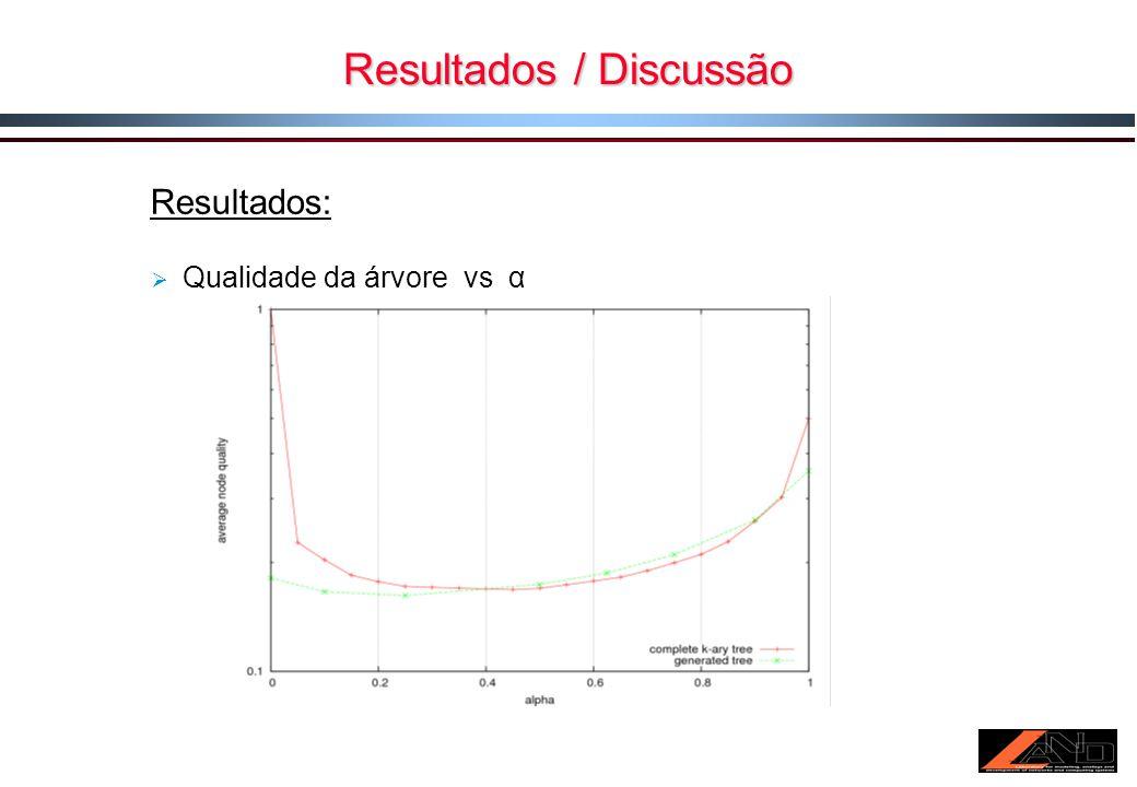 Resultados / Discussão Resultados: Qualidade da árvore vs α