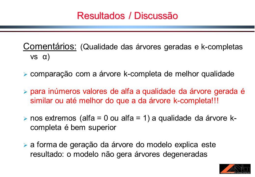 Resultados / Discussão Comentários: (Qualidade das árvores geradas e k-completas vs α) comparação com a árvore k-completa de melhor qualidade para inúmeros valores de alfa a qualidade da árvore gerada é similar ou até melhor do que a da árvore k-completa!!.