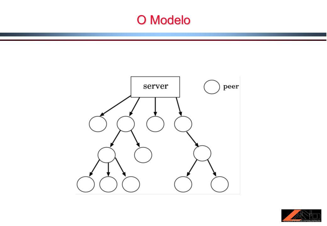 Modelo de Construção: Baseado no princípio de preferential attachment Preferência de conexão dada aos nós com maior utilidade (medida de qualidade do vídeo servido) função de utilidade com um parâmetro (α) que controla o peso dado ao grau do nó e à distância do nó ao servidor