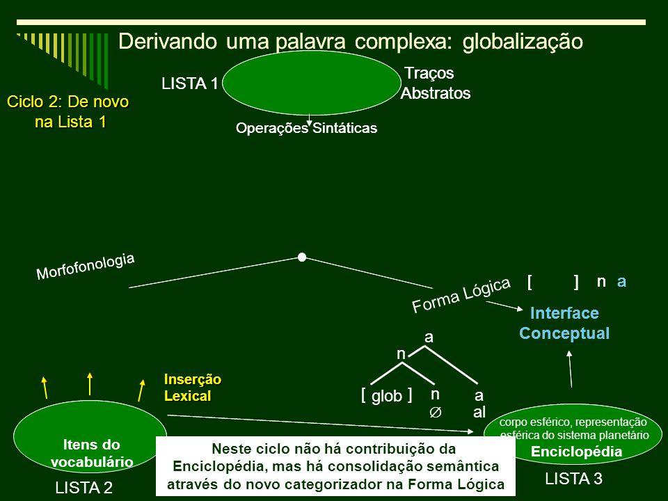 10 Derivando uma palavra complexa: globalização Operações Sintáticas Encliclopédia Itens do vocabulário Interface Conceptual Traços Abstratos LISTA 2