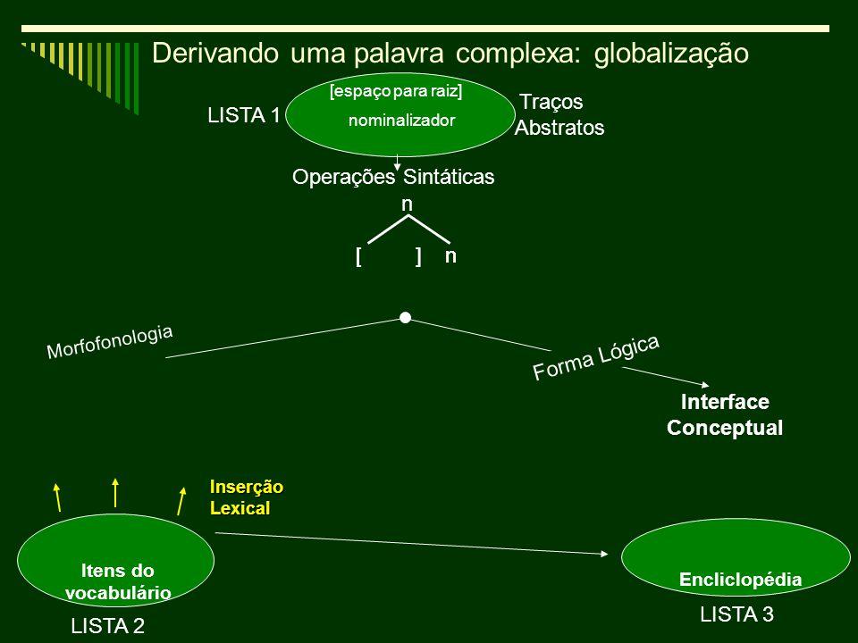 6 Operações Sintáticas Encliclopédia Itens do vocabulário Interface Conceptual Traços Abstratos LISTA 2 InserçãoLexical LISTA 3 Forma Lógica [ ] n LISTA 1 n [ ] n glob Ø Derivando uma palavra complexa: globalização Morfofonologia