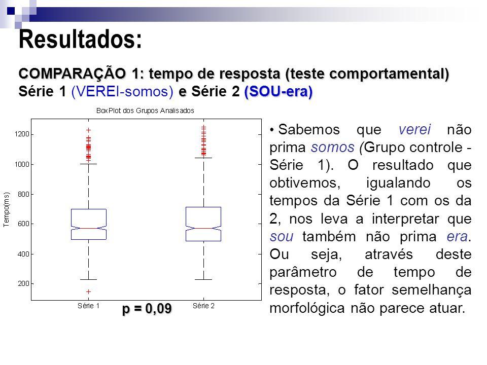 COMPARAÇÃO 1: tempo de resposta (teste comportamental) e (SOU-era) COMPARAÇÃO 1: tempo de resposta (teste comportamental) Série 1 (VEREI-somos) e Série 2 (SOU-era) Sabemos que verei não prima somos (Grupo controle - Série 1).