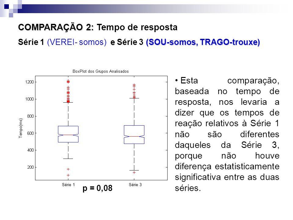COMPARAÇÃO 2: COMPARAÇÃO 2: Tempo de resposta e (SOU-somos, TRAGO-trouxe) Série 1 (VEREI- somos) e Série 3 (SOU-somos, TRAGO-trouxe) Esta comparação, baseada no tempo de resposta, nos levaria a dizer que os tempos de reação relativos à Série 1 não são diferentes daqueles da Série 3, porque não houve diferença estatisticamente significativa entre as duas séries.