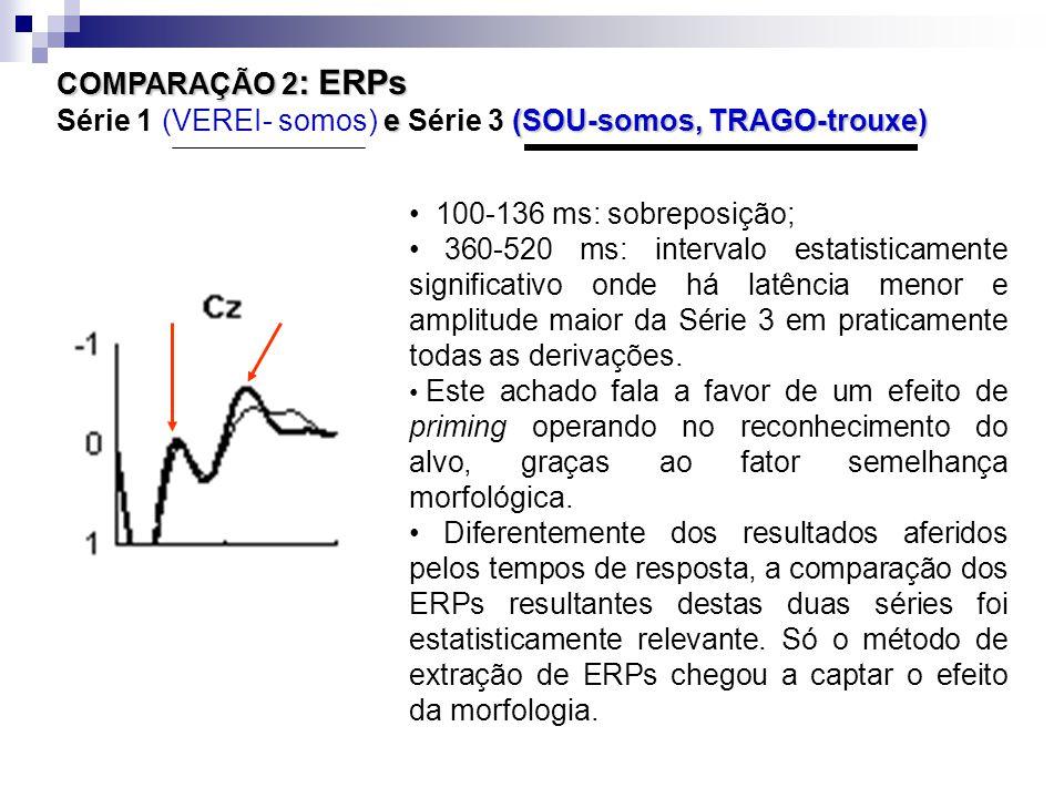 COMPARAÇÃO 2 : ERPs e (SOU-somos, TRAGO-trouxe) COMPARAÇÃO 2 : ERPs Série 1 (VEREI- somos) e Série 3 (SOU-somos, TRAGO-trouxe) 100-136 ms: sobreposição; 360-520 ms: intervalo estatisticamente significativo onde há latência menor e amplitude maior da Série 3 em praticamente todas as derivações.