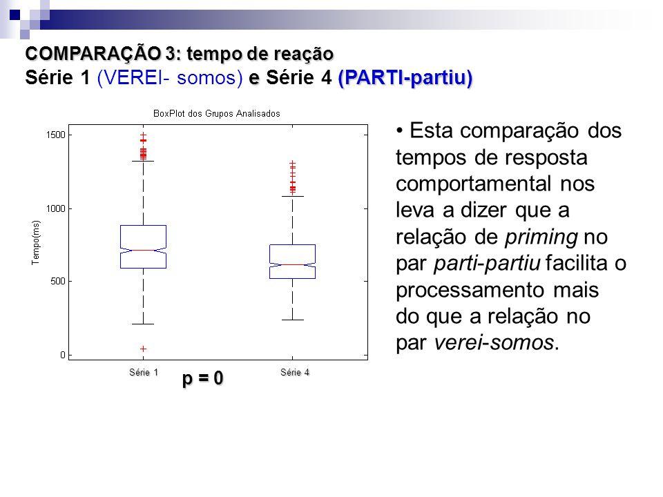 COMPARAÇÃO 3: tempo de reação e (PARTI-partiu) COMPARAÇÃO 3: tempo de reação Série 1 (VEREI- somos) e Série 4 (PARTI-partiu) Esta comparação dos tempos de resposta comportamental nos leva a dizer que a relação de priming no par parti-partiu facilita o processamento mais do que a relação no par verei-somos.