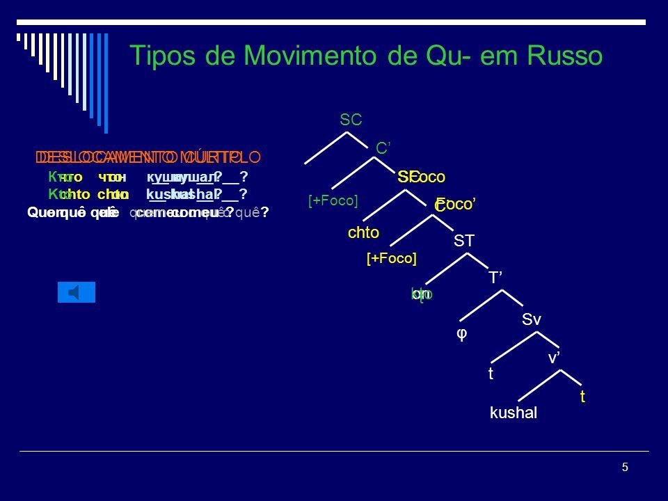 4 Tipos de Movimento de Qu- em Russo DESLOCAMENTO CURTO что он кушал __? chto on kushal __? o quê ele comeu o quê? v Sv T ST kushal t on φ chto QU- IN