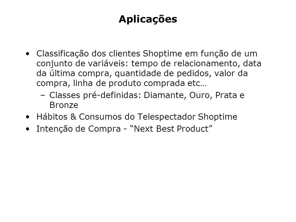 Aplicações Classificação dos clientes Shoptime em função de um conjunto de variáveis: tempo de relacionamento, data da última compra, quantidade de pe