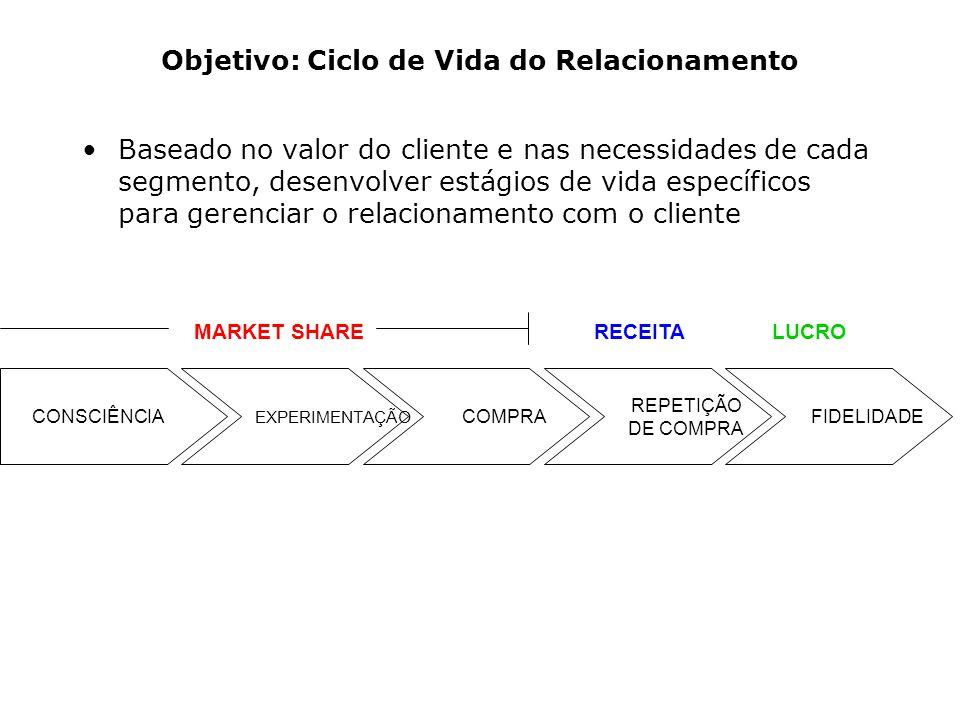 Objetivo: Ciclo de Vida do Relacionamento Baseado no valor do cliente e nas necessidades de cada segmento, desenvolver estágios de vida específicos pa