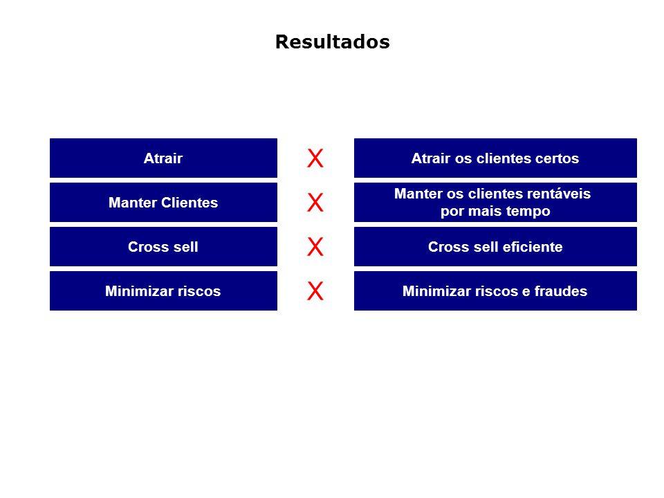 Resultados Atrair X Atrair os clientes certos Manter Clientes X Manter os clientes rentáveis por mais tempo Cross sell X Cross sell eficiente Minimiza