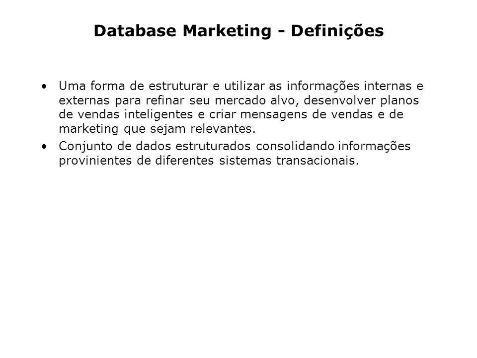 Database Marketing - Definições Uma forma de estruturar e utilizar as informações internas e externas para refinar seu mercado alvo, desenvolver plano