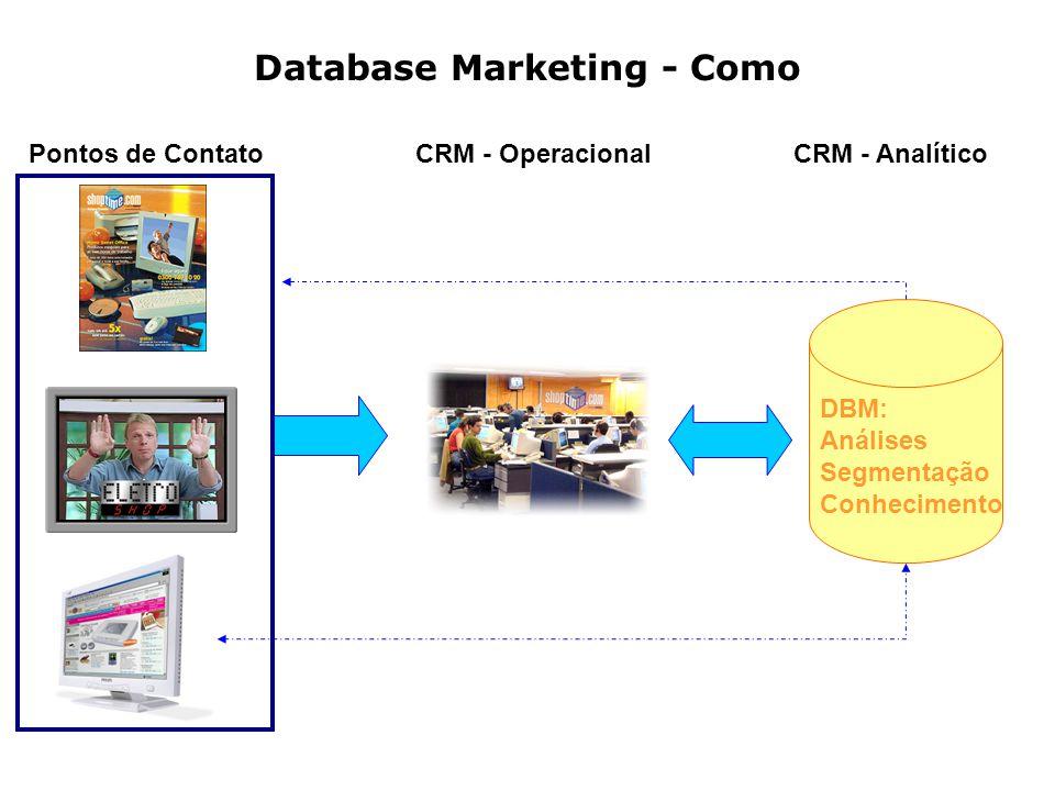Database Marketing - Como Pontos de ContatoCRM - OperacionalCRM - Analítico DBM: Análises Segmentação Conhecimento