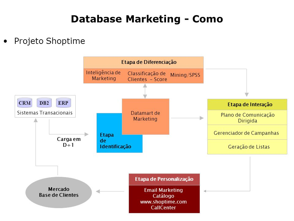 Projeto Shoptime Sistemas Transacionais Carga em D+1 Datamart de Marketing Etapa de Identificação Inteligência de Marketing Classificação de Clientes