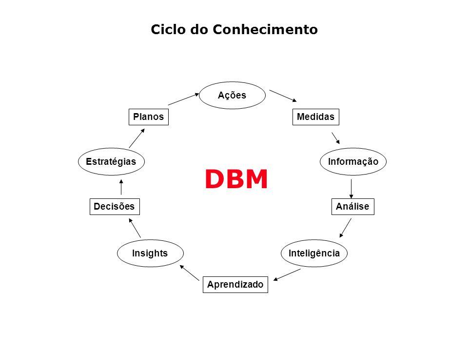 Ciclo do Conhecimento Planos Ações Medidas Informação Análise Inteligência Aprendizado Insights Decisões Estratégias DBM