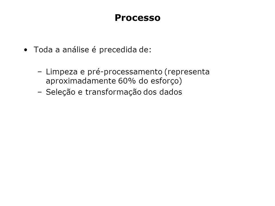 Processo Toda a análise é precedida de: –Limpeza e pré-processamento (representa aproximadamente 60% do esforço) –Seleção e transformação dos dados