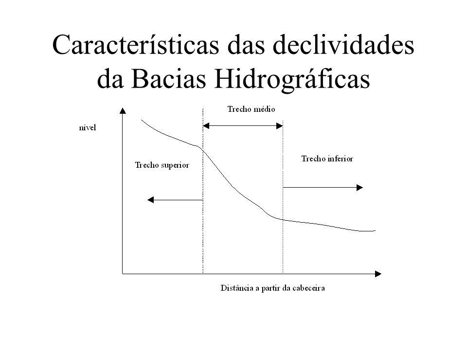 Características das declividades da Bacias Hidrográficas