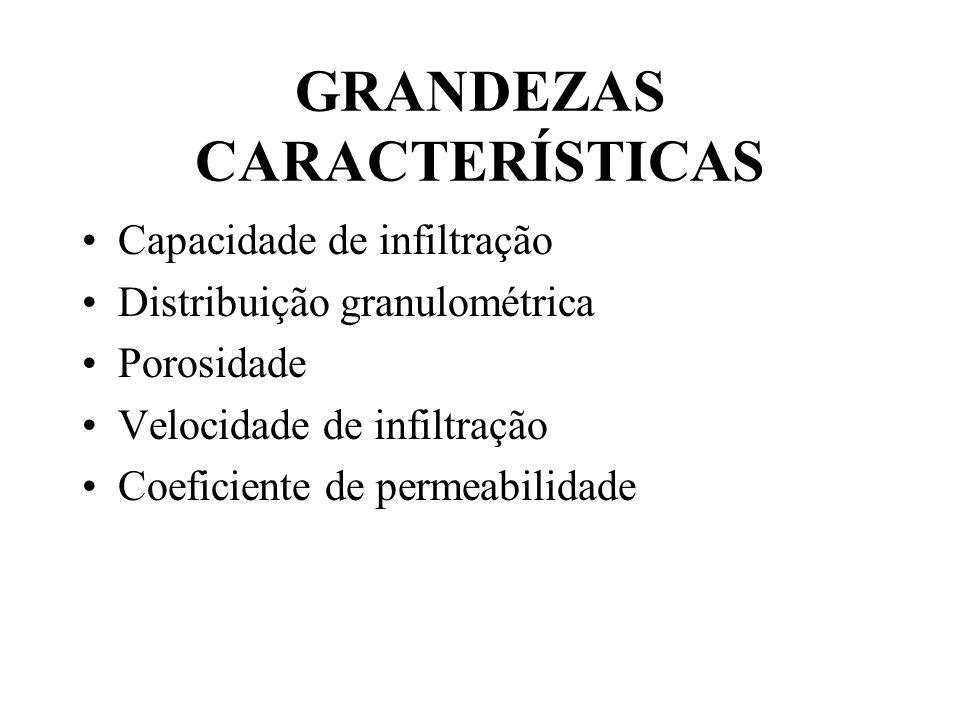 GRANDEZAS CARACTERÍSTICAS Capacidade de infiltração Distribuição granulométrica Porosidade Velocidade de infiltração Coeficiente de permeabilidade