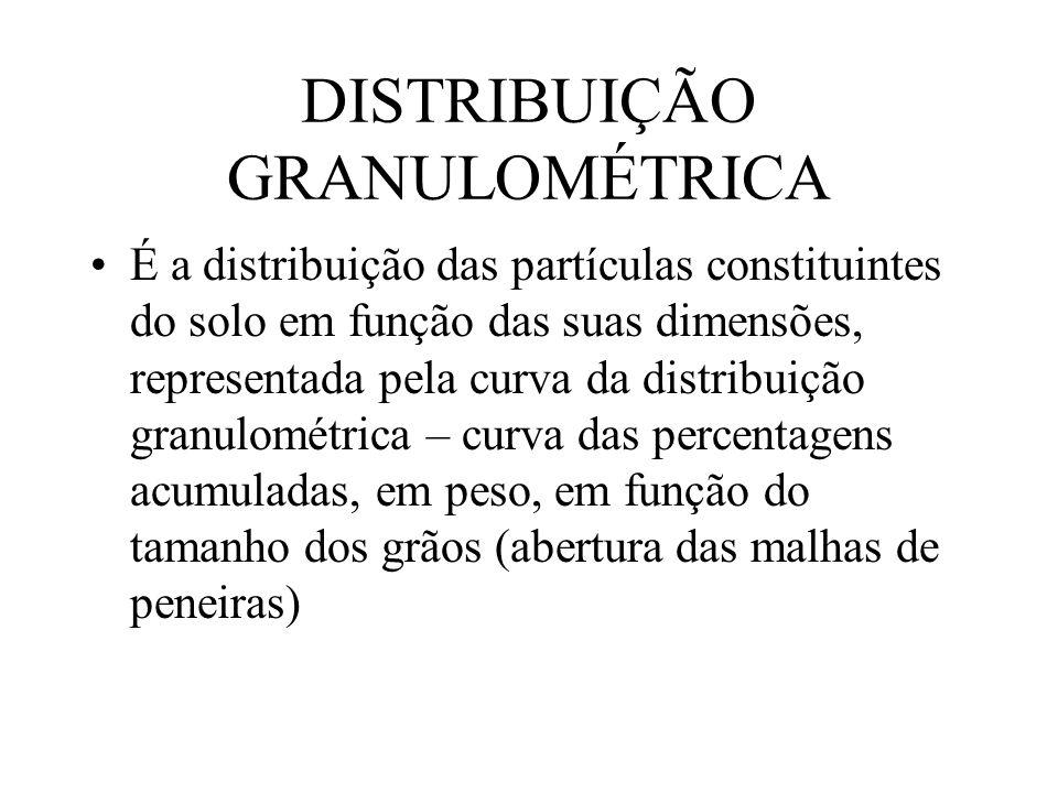 DISTRIBUIÇÃO GRANULOMÉTRICA É a distribuição das partículas constituintes do solo em função das suas dimensões, representada pela curva da distribuiçã