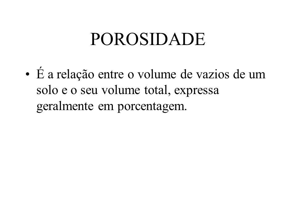 POROSIDADE É a relação entre o volume de vazios de um solo e o seu volume total, expressa geralmente em porcentagem.