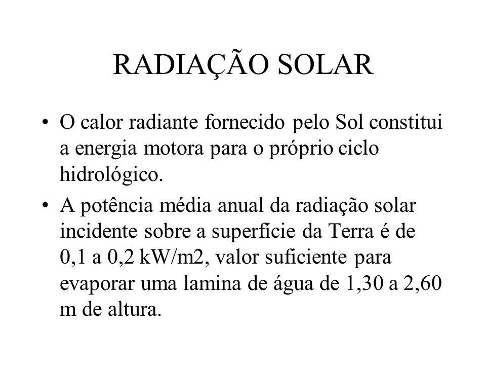 RADIAÇÃO SOLAR O calor radiante fornecido pelo Sol constitui a energia motora para o próprio ciclo hidrológico. A potência média anual da radiação sol