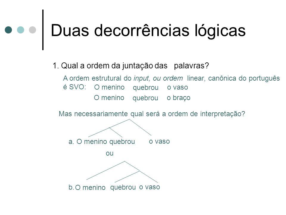 Duas decorrências lógicas 1. Qual a ordem da juntação das palavras? A ordem estrutural do input, ou ordem linear, canônica do português é SVO: O menin