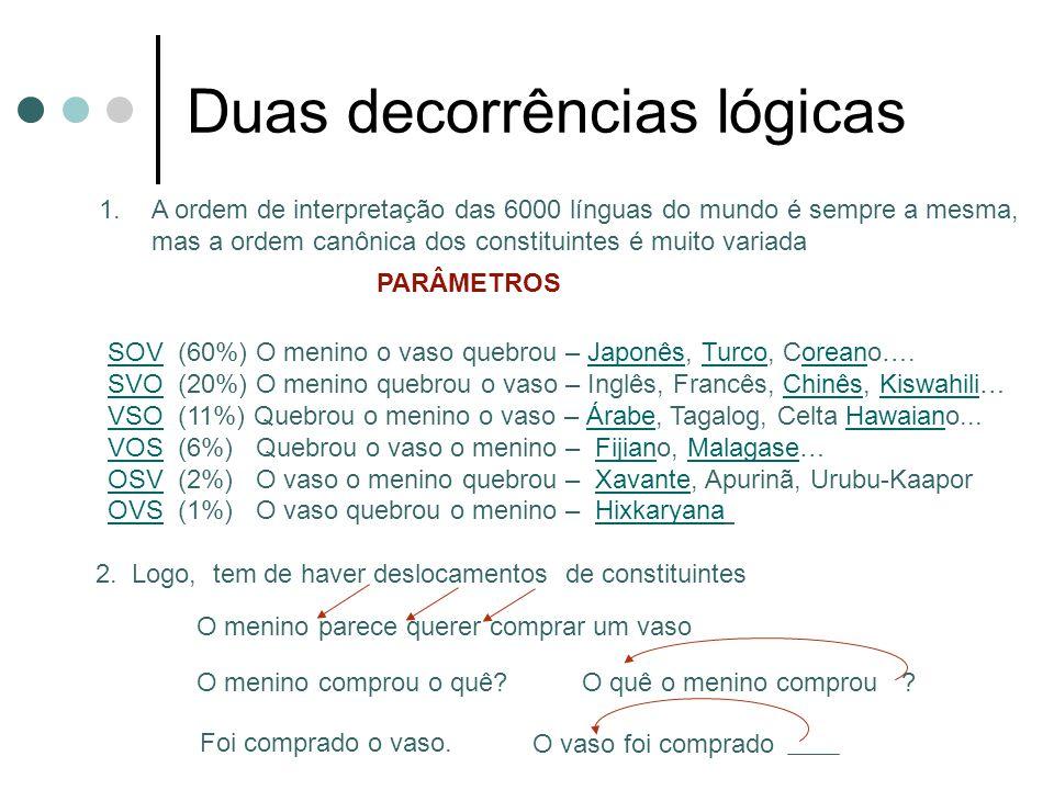 Duas decorrências lógicas 1.A ordem de interpretação das 6000 línguas do mundo é sempre a mesma, mas a ordem canônica dos constituintes é muito variad