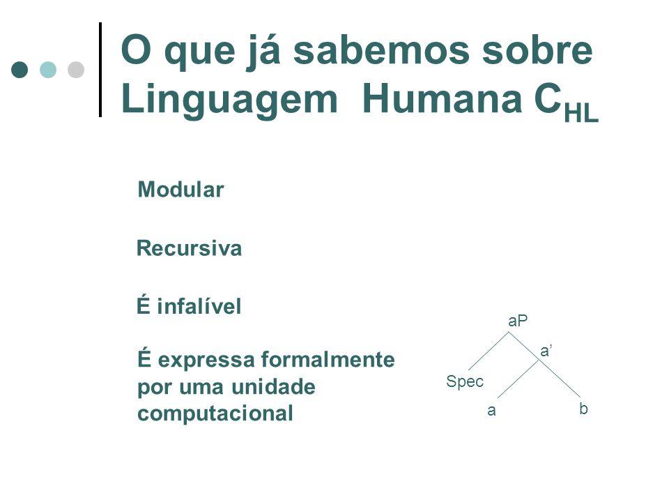 O que já sabemos sobre Linguagem Humana C HL Modular Recursiva É infalível É expressa formalmente por uma unidade computacional a b a aP Spec