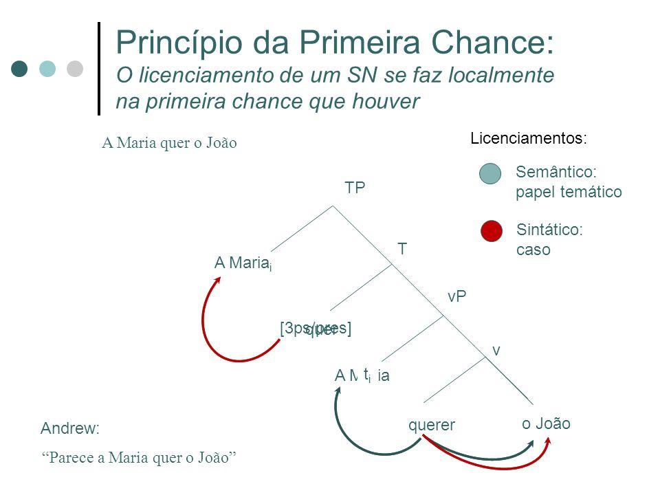 Princípio da Primeira Chance: O licenciamento de um SN se faz localmente na primeira chance que houver A Maria quer o João querer v vP A Maria [3ps/pr