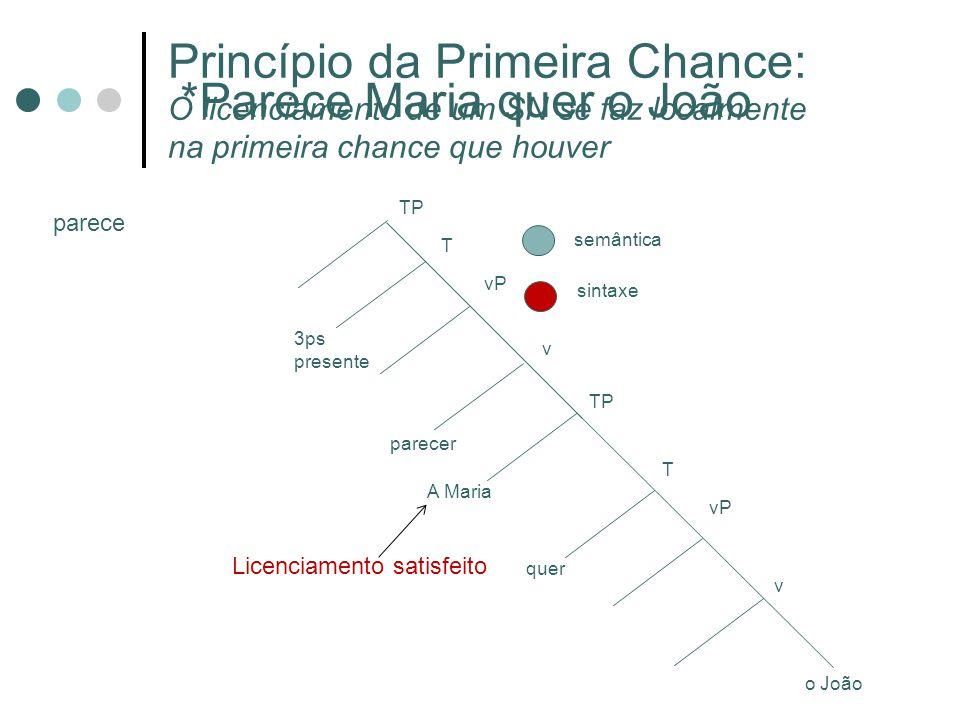 semântica sintaxe o João v vP A Maria T TP quer vP v T TP parecer 3ps presente Princípio da Primeira Chance: O licenciamento de um SN se faz localment