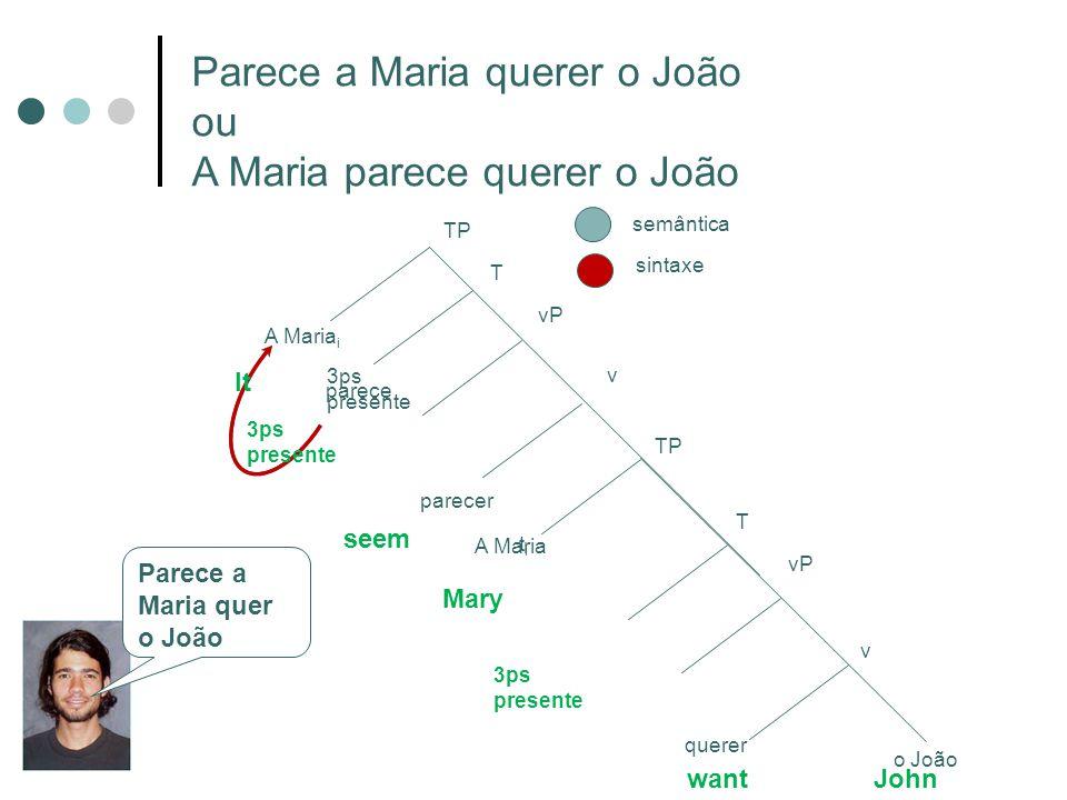 Parece a Maria querer o João ou A Maria parece querer o João o João v vP A Maria semântica sintaxe T TP querer vP v T TP parecer 3ps presente A Maria