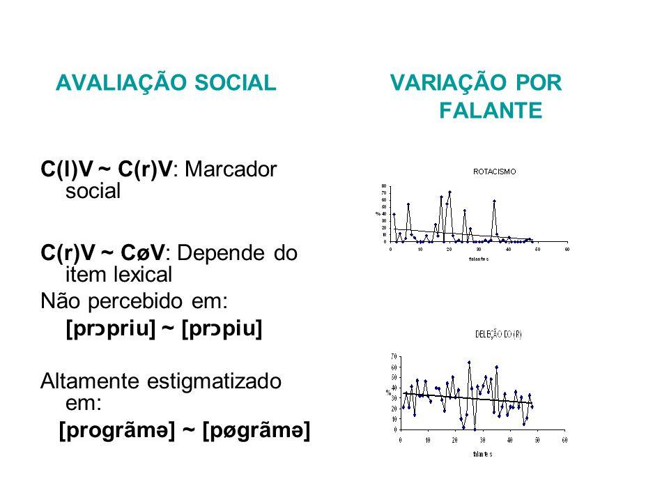 AVALIAÇÃO SOCIAL VARIAÇÃO POR FALANTE C(l)V ~ C(r)V: Marcador social C(r)V ~ CøV: Depende do item lexical Não percebido em: [prכpriu] ~ [prכpiu] Altamente estigmatizado em: [progrãmə] ~ [pøgrãmə]