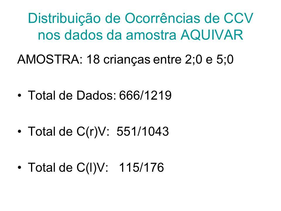 Distribuição de Ocorrências de CCV nos dados da amostra AQUIVAR AMOSTRA: 18 crianças entre 2;0 e 5;0 Total de Dados: 666/1219 Total de C(r)V: 551/1043 Total de C(l)V: 115/176