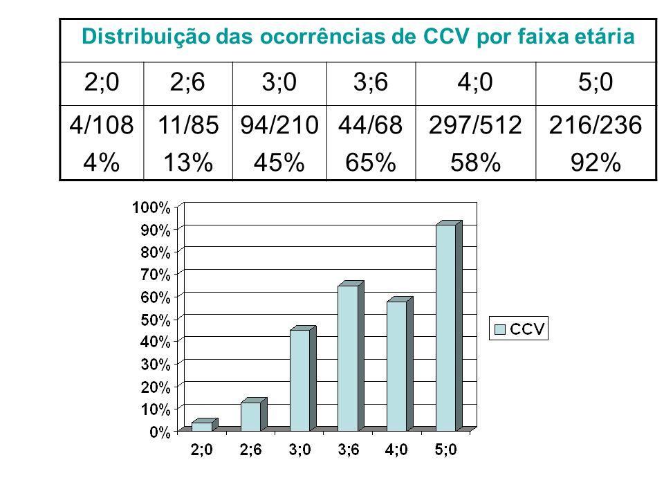 Distribuição das ocorrências de CCV por faixa etária 2;02;63;03;64;05;0 4/108 4% 11/85 13% 94/210 45% 44/68 65% 297/512 58% 216/236 92%