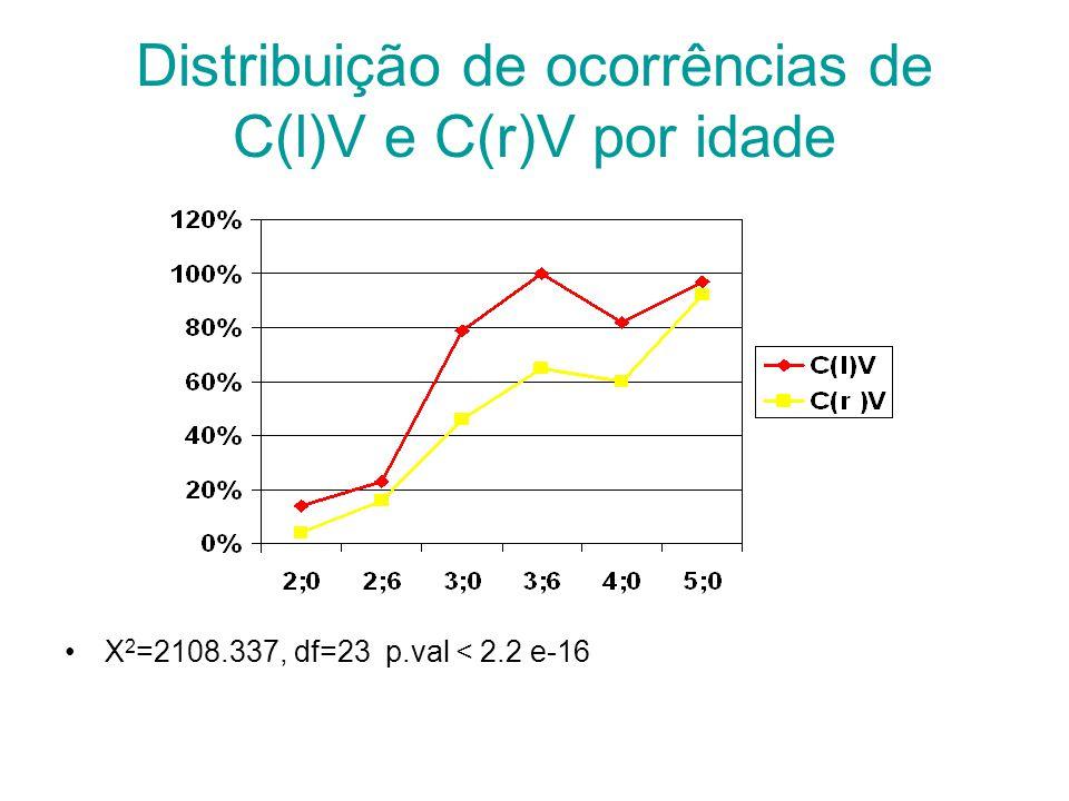Distribuição de ocorrências de C(l)V e C(r)V por idade X 2 =2108.337, df=23 p.val < 2.2 e-16