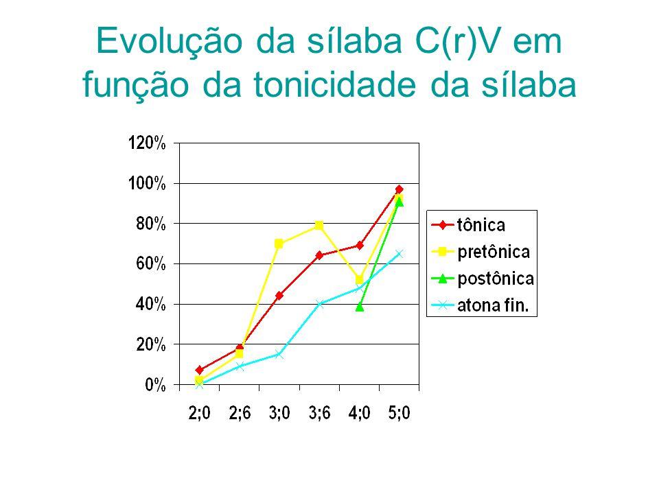 Evolução da sílaba C(r)V em função da tonicidade da sílaba