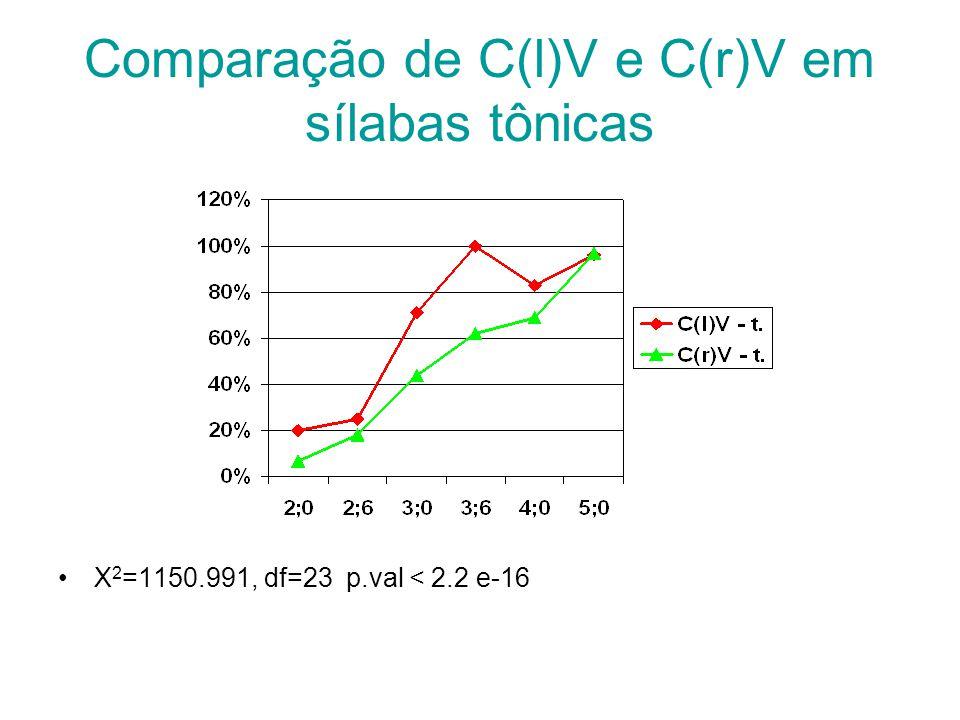 Comparação de C(l)V e C(r)V em sílabas tônicas X 2 =1150.991, df=23 p.val < 2.2 e-16