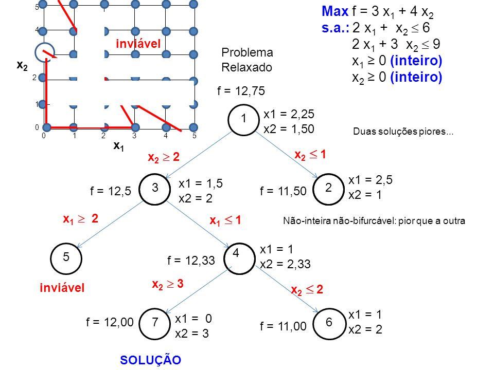 1 f = 12,75 x1 = 2,25 x2 = 1,50 3 f = 12,5 x1 = 1,5 x2 = 2 2 f = 11,50 x1 = 2,5 x2 = 1 x 2 2 x 2 1 4 f = 12,33 x1 = 1 x2 = 2,33 x 1 2 x 1 1 7 f = 12,0
