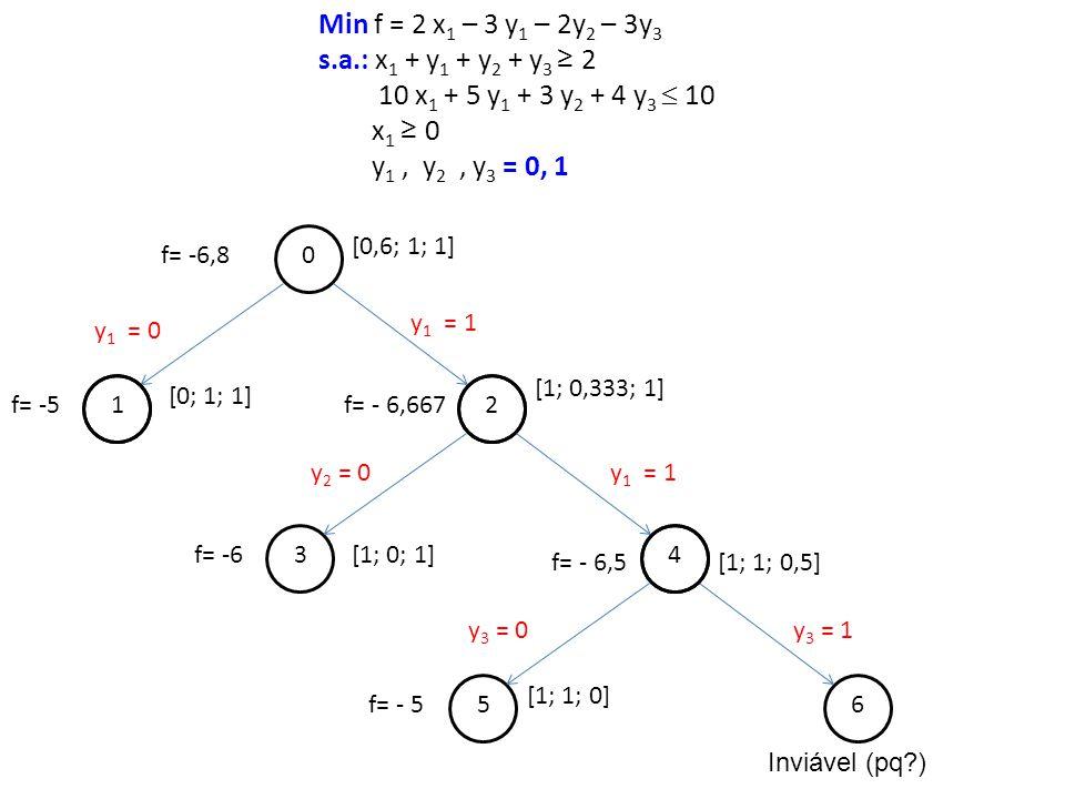 56 f= - 5 [1; 1; 0] y 3 = 0y 3 = 1 Min f = 2 x 1 – 3 y 1 – 2y 2 – 3y 3 s.a.: x 1 + y 1 + y 2 + y 3 2 10 x 1 + 5 y 1 + 3 y 2 + 4 y 3 10 x 1 0 y 1, y 2,