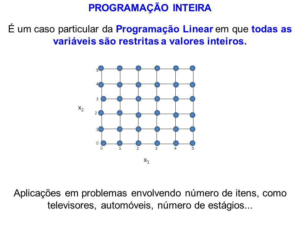 PROGRAMAÇÃO INTEIRA É um caso particular da Programação Linear em que todas as variáveis são restritas a valores inteiros. Aplicações em problemas env