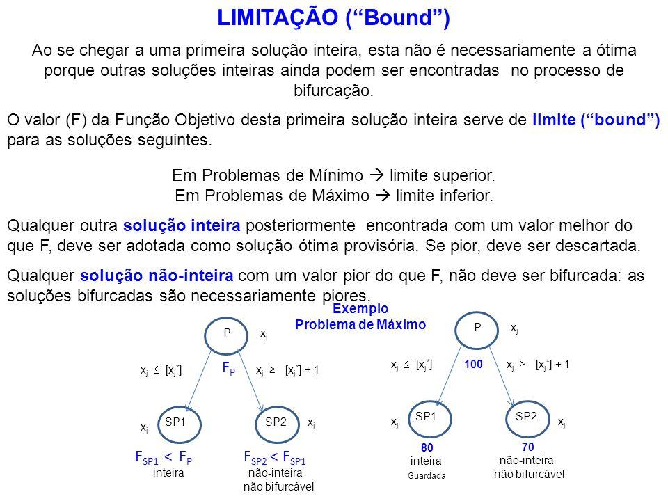 LIMITAÇÃO (Bound) Ao se chegar a uma primeira solução inteira, esta não é necessariamente a ótima porque outras soluções inteiras ainda podem ser enco