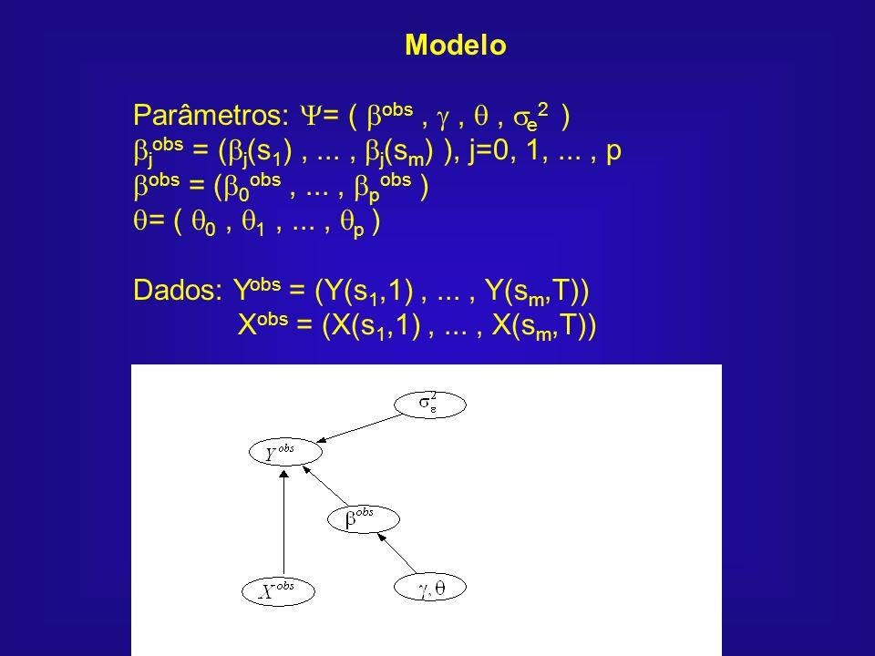 Modelo Parâmetros: = ( obs,,, e 2 ) j obs = ( j (s 1 ),..., j (s m ) ), j=0, 1,..., p obs = ( 0 obs,..., p obs ) = ( 0, 1,..., p ) Dados: Y obs = (Y(s