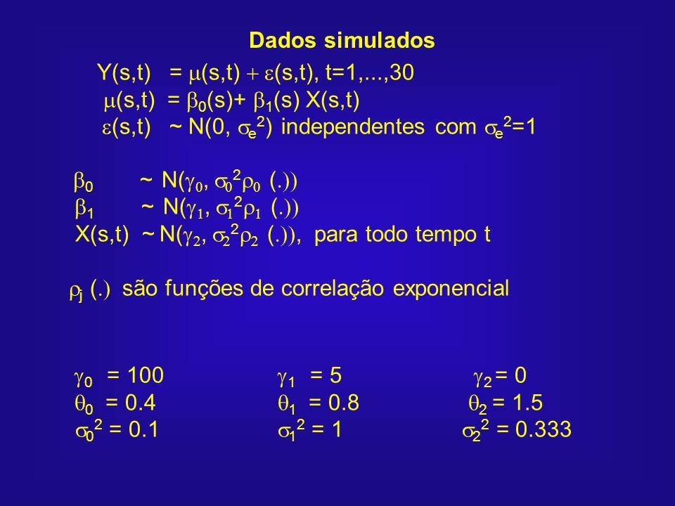 Dados simulados Y(s,t) = (s,t) (s,t), t=1,...,30 (s,t) = 0 (s)+ 1 (s) X(s,t) (s,t) ~ N(0, e 2 ) independentes com e 2 =1 0 ~ N(, 2 ( 1 ~ N(, 2 ( X(s,t