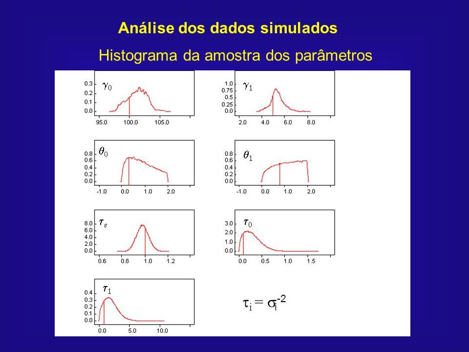 Análise dos dados simulados Histograma da amostra dos parâmetros i = i -2
