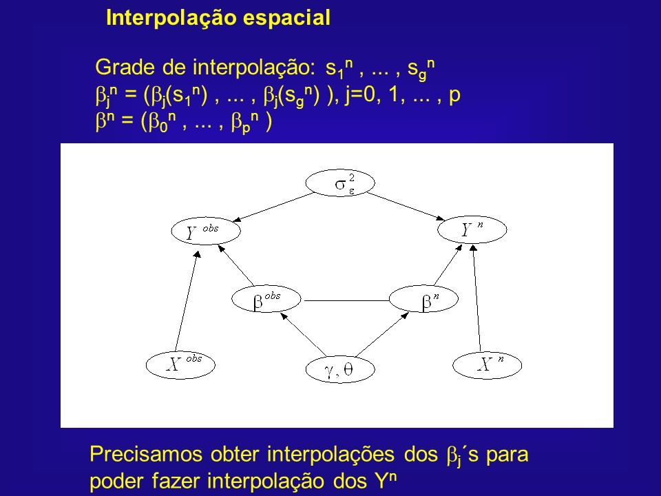 Interpolação espacial Grade de interpolação: s 1 n,..., s g n j n = ( j (s 1 n ),..., j (s g n ) ), j=0, 1,..., p n = ( 0 n,..., p n ) Precisamos obte